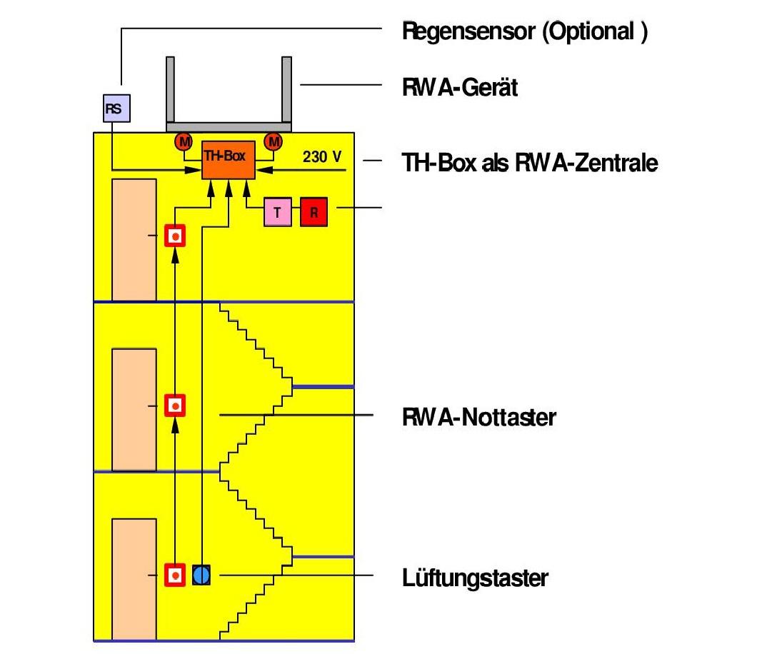 Treppenhaus technische zeichnung  Treppenhaus - RWA